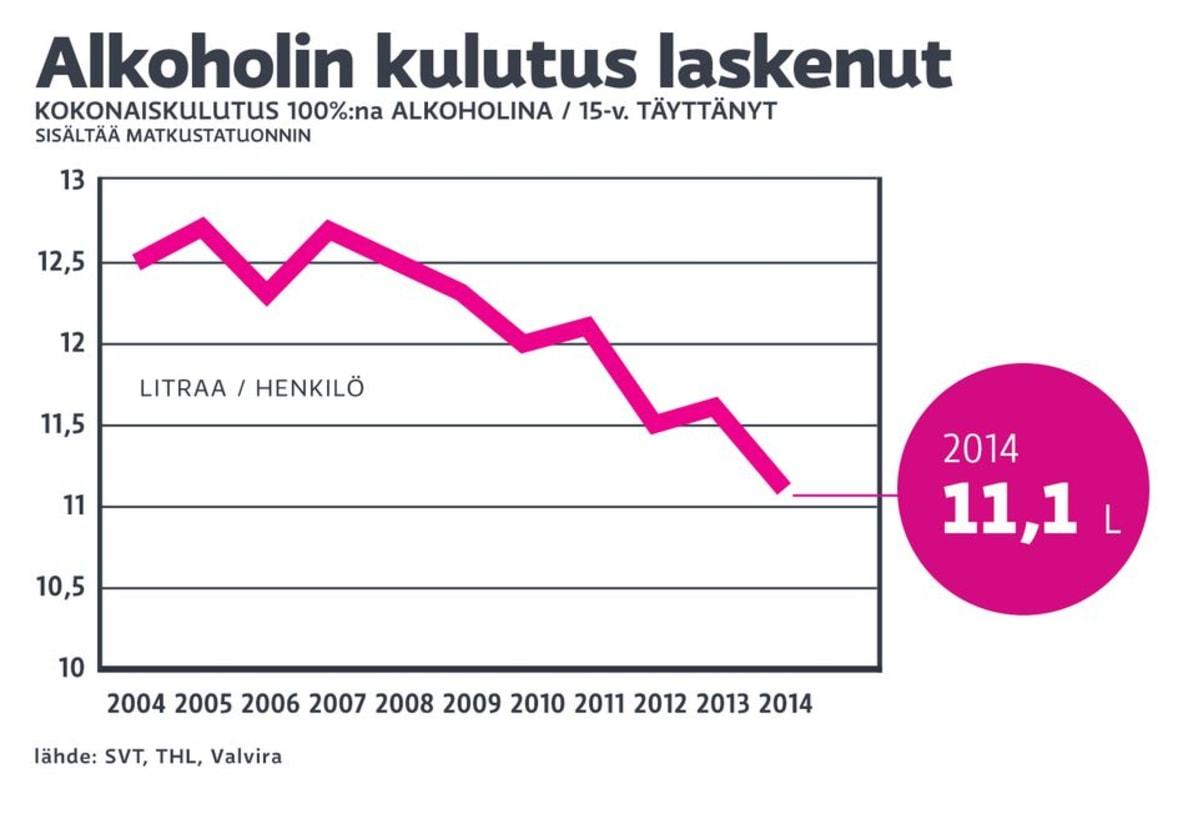 Suomi raitistuu – kirkkaat vaihtuvat olueen ja kulutus laskee