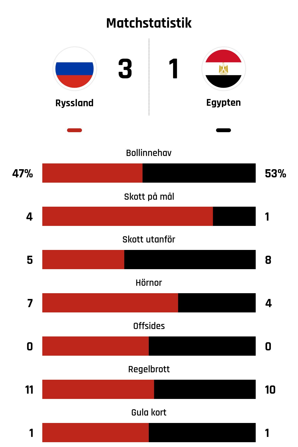 Bollinnehav 47%-53%<br />Skott på mål 4-1<br />Skott utanför 5-8<br />Hörnor 7-4<br />Offsides 0-0<br />Regelbrott 11-10<br />Gula kort 1-1
