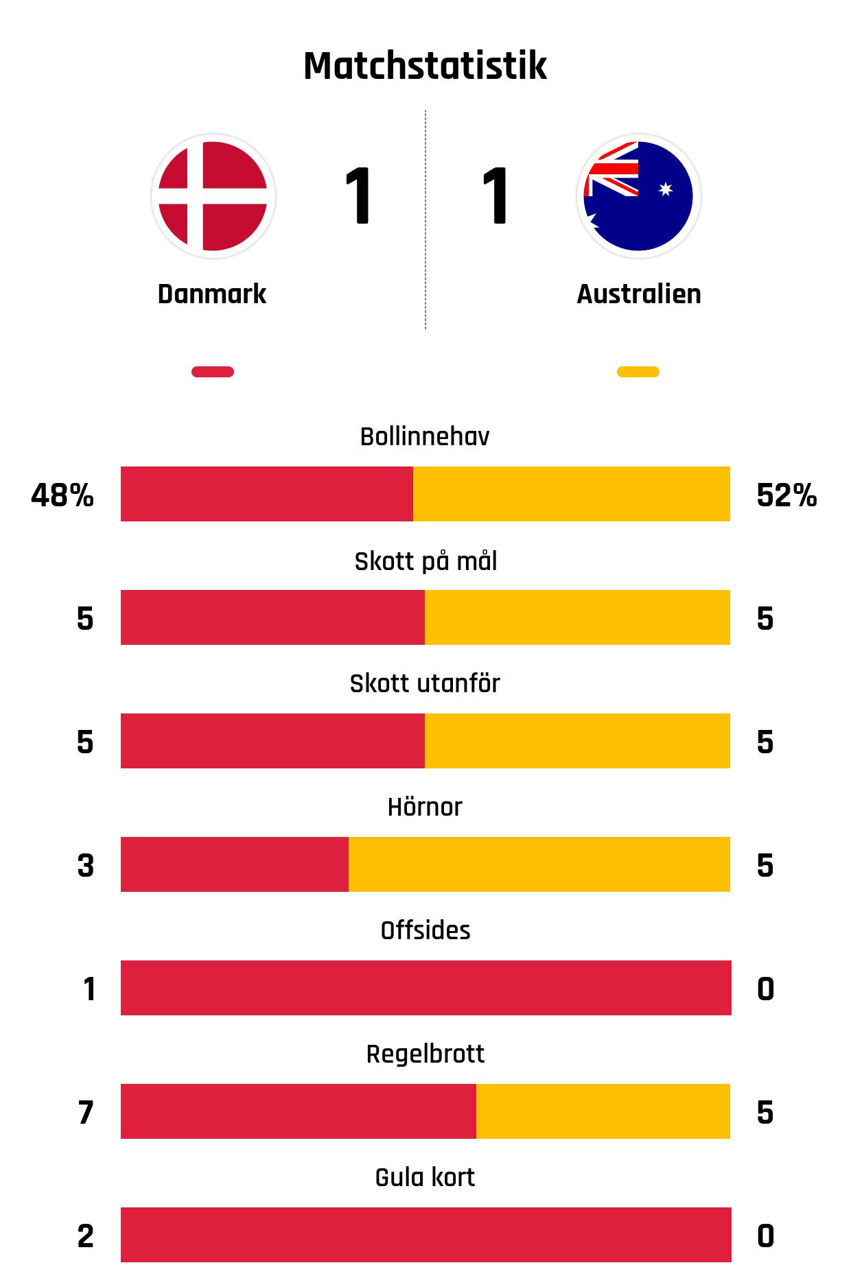 Bollinnehav 48%-52%<br /> Skott på mål 5-5<br /> Skott utanför 5-5<br /> Hörnor 3-5<br /> Offsides 1-0<br /> Regelbrott 7-5<br /> Gula kort 2-0