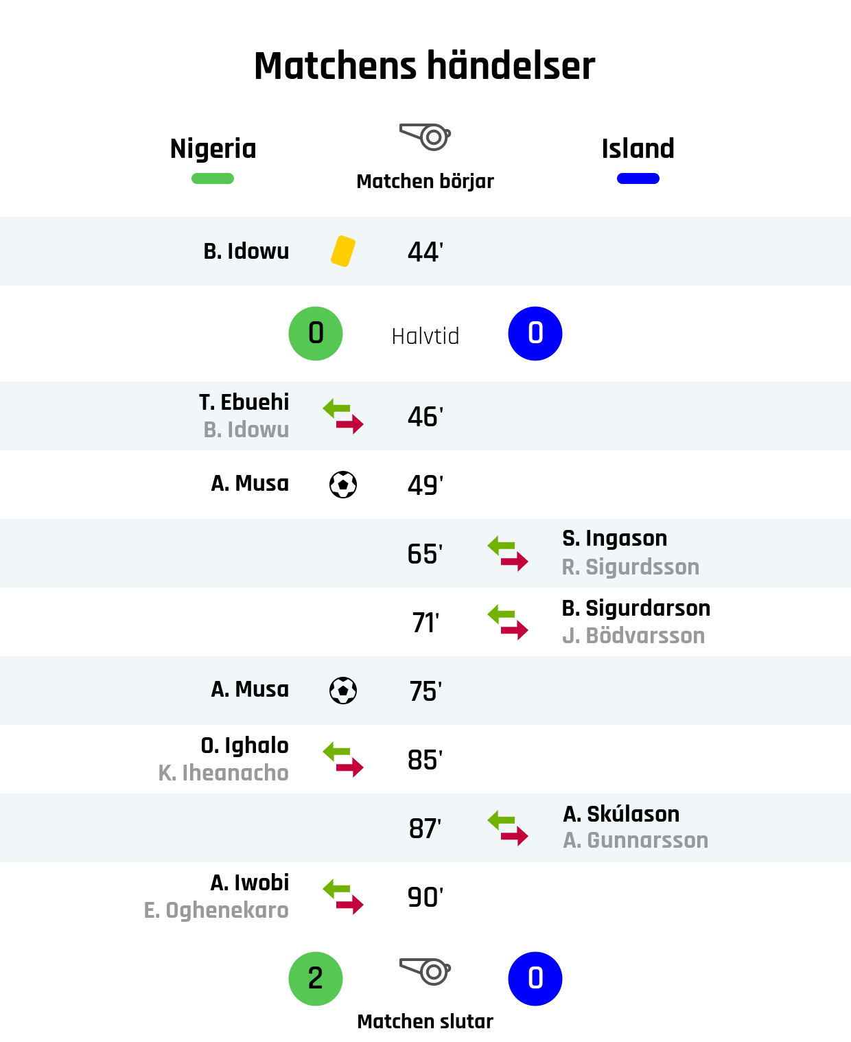 44' Gult kort: B. Idowu, Nigeria<br /> Resultat i halvtid: Nigeria 0, Island 0<br /> 46' Nigerias byte: T. Ebuehi in, B. Idowu ut<br /> 49' Mål Nigeria: A. Musa<br /> 65' Islands byte: S. Ingason in, R. Sigurdsson ut<br /> 71' Islands byte: B. Sigurdarson in, J. Bödvarsson ut<br /> 75' Mål Nigeria: A. Musa<br /> 85' Nigerias byte: O. Ighalo in, K. Iheanacho ut<br /> 87' Islands byte: A. Skúlason in, A. Gunnarsson ut<br /> 90' Nigerias byte: A. Iwobi in, E. Oghenekaro ut<br /> Slutresultat: Nigeria 2, Island 0
