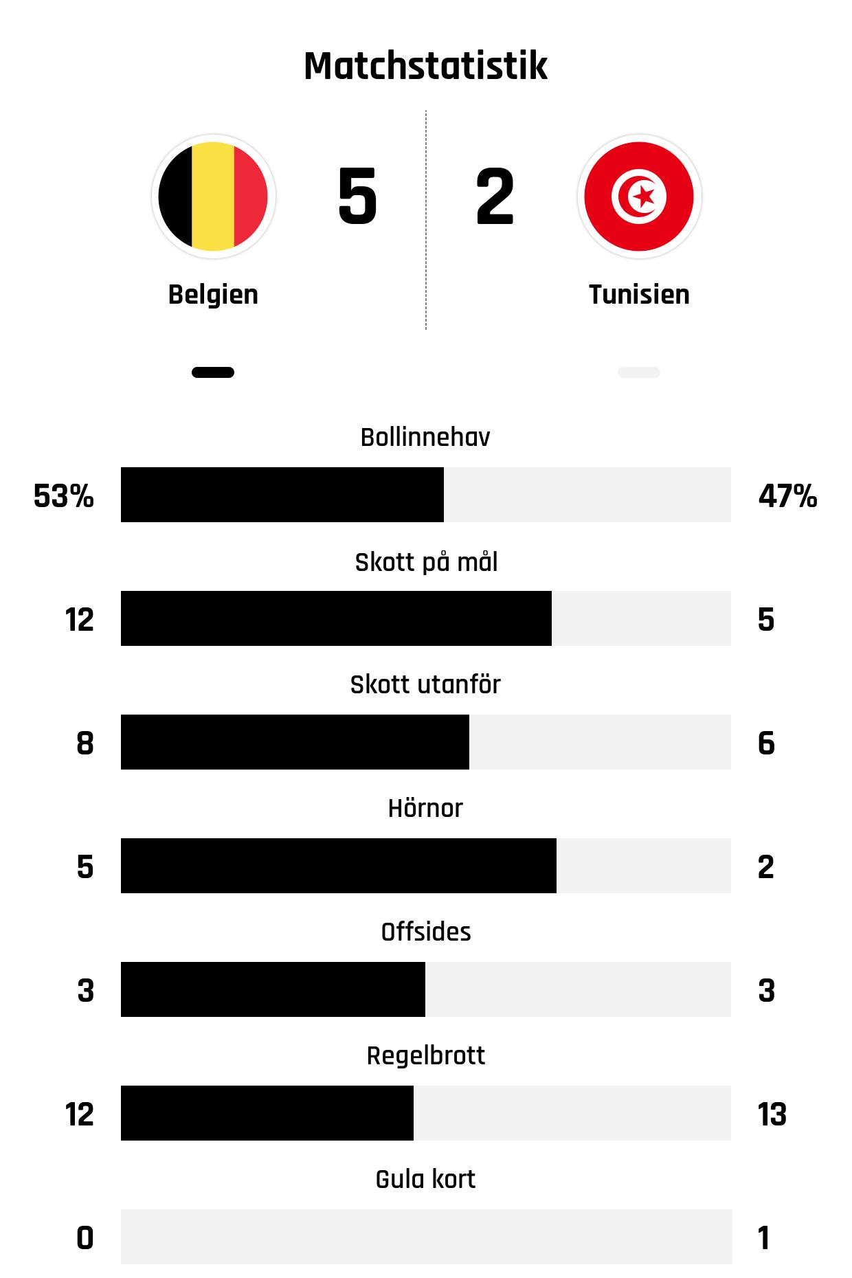Bollinnehav 53%-47%<br /> Skott på mål 12-5<br /> Skott utanför 8-6<br /> Hörnor 5-2<br /> Offsides 3-3<br /> Regelbrott 12-13<br /> Gula kort 0-1