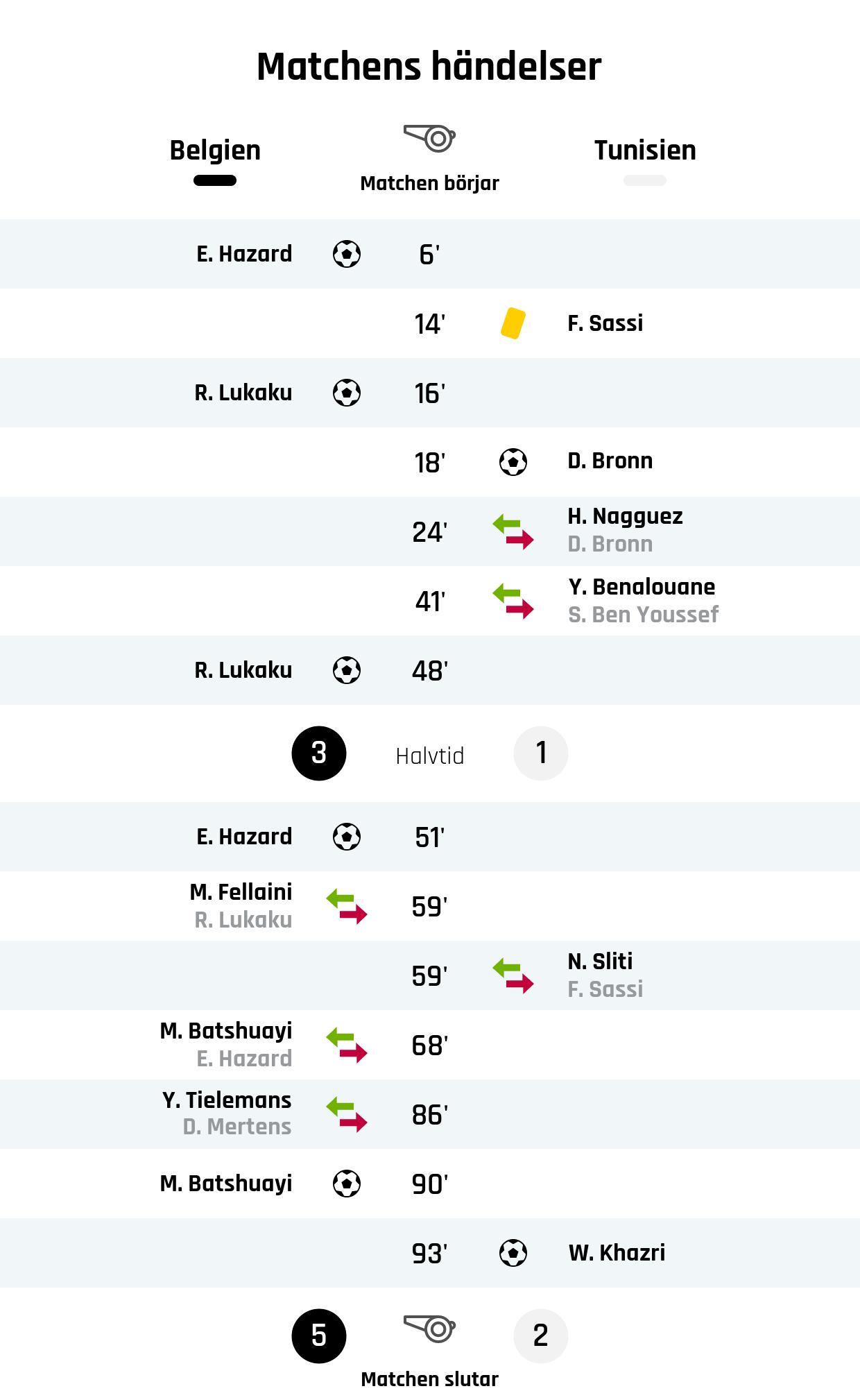 6' Mål Belgien: E. Hazard<br /> 14' Gult kort: F. Sassi, Tunisien<br /> 16' Mål Belgien: R. Lukaku<br /> 18' Mål Tunisien: D. Bronn<br /> 24' Tunisiens byte: H. Nagguez in, D. Bronn ut<br /> 41' Tunisiens byte: Y. Benalouane in, S. Ben Youssef ut<br /> 48' Mål Belgien: R. Lukaku<br /> Resultat i halvtid: Belgien 3, Tunisien 1<br /> 51' Mål Belgien: E. Hazard<br /> 59' Belgiens byte: M. Fellaini in, R. Lukaku ut<br /> 59' Tunisiens byte: N. Sliti in, F. Sassi ut<br /> 68' Belgiens byte: M. Batshuayi in, E. Hazard ut<br /> 86' Belgiens byte: Y. Tielemans in, D. Mertens ut<br /> 90' Mål Belgien: M. Batshuayi<br /> 93' Mål Tunisien: W. Khazri<br /> Slutresultat: Belgien 5, Tunisien 2