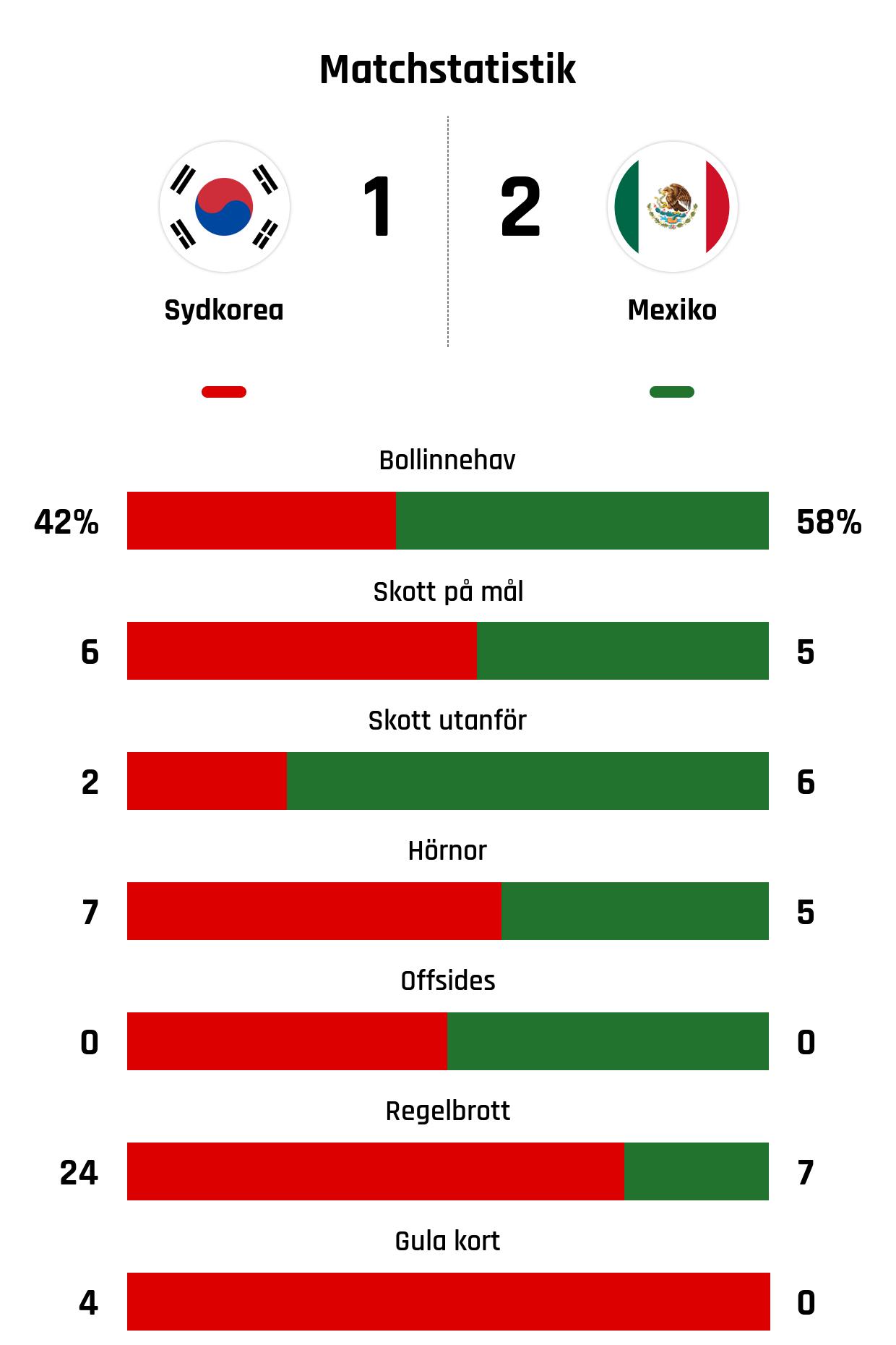 Bollinnehav 42%-58%<br /> Skott på mål 6-5<br /> Skott utanför 2-6<br /> Hörnor 7-5<br /> Offsides 0-0<br /> Regelbrott 24-7<br /> Gula kort 4-0