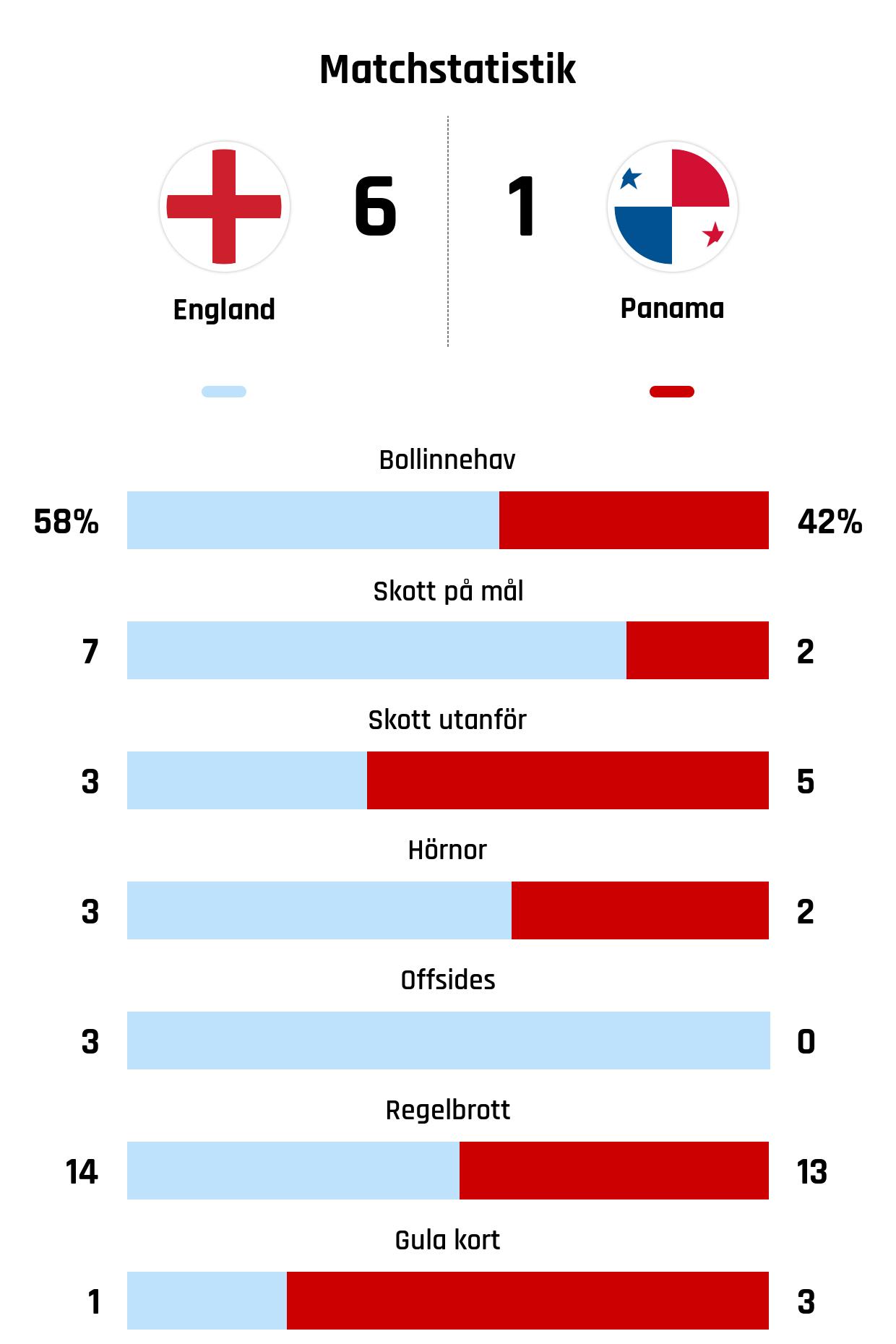 Bollinnehav 58%-42%<br /> Skott på mål 7-2<br /> Skott utanför 3-5<br /> Hörnor 3-2<br /> Offsides 3-0<br /> Regelbrott 14-13<br /> Gula kort 1-3