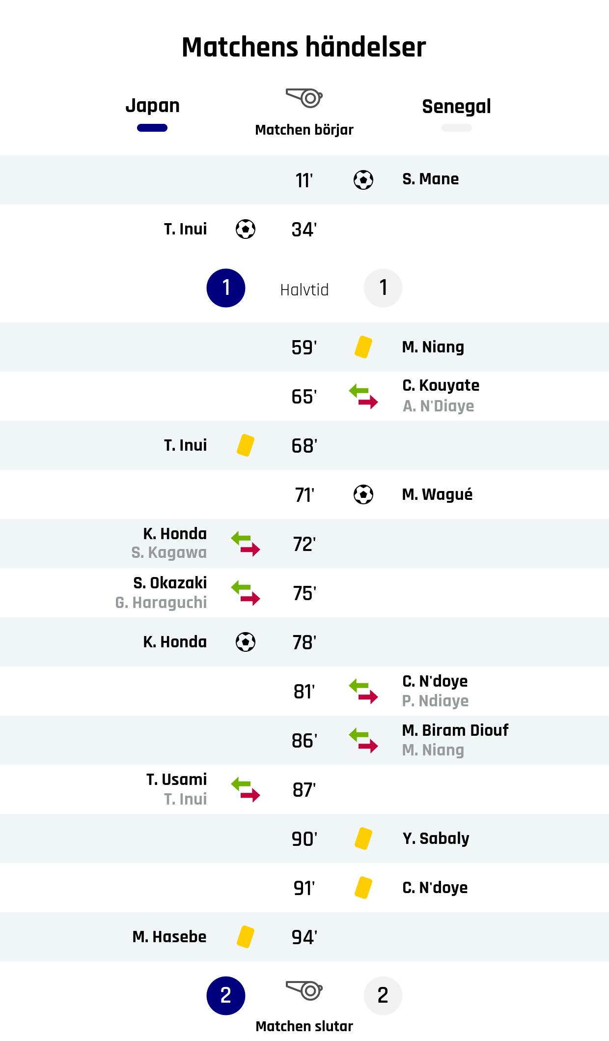11' Mål Senegal: S. Mane<br /> 34' Mål Japan: T. Inui<br /> Resultat i halvtid: Japan 1, Senegal 1<br /> 59' Gult kort: M. Niang, Senegal<br /> 65' Senegals byte: C. Kouyate in, A. N'Diaye ut<br /> 68' Gult kort: T. Inui, Japan<br /> 71' Mål Senegal: M. Wagué<br /> 72' Japans byte: K. Honda in, S. Kagawa ut<br /> 75' Japans byte: S. Okazaki in, G. Haraguchi ut<br /> 78' Mål Japan: K. Honda<br /> 81' Senegals byte: C. N'doye in, P. Ndiaye ut<br /> 86' Senegals byte: M. Biram Diouf in, M. Niang ut<br /> 87' Japans byte: T. Usami in, T. Inui ut<br /> 90' Gult kort: Y. Sabaly, Senegal<br /> 91' Gult kort: C. N'doye, Senegal<br /> 94' Gult kort: M. Hasebe, Japan<br /> Slutresultat: Japan 2, Senegal 2