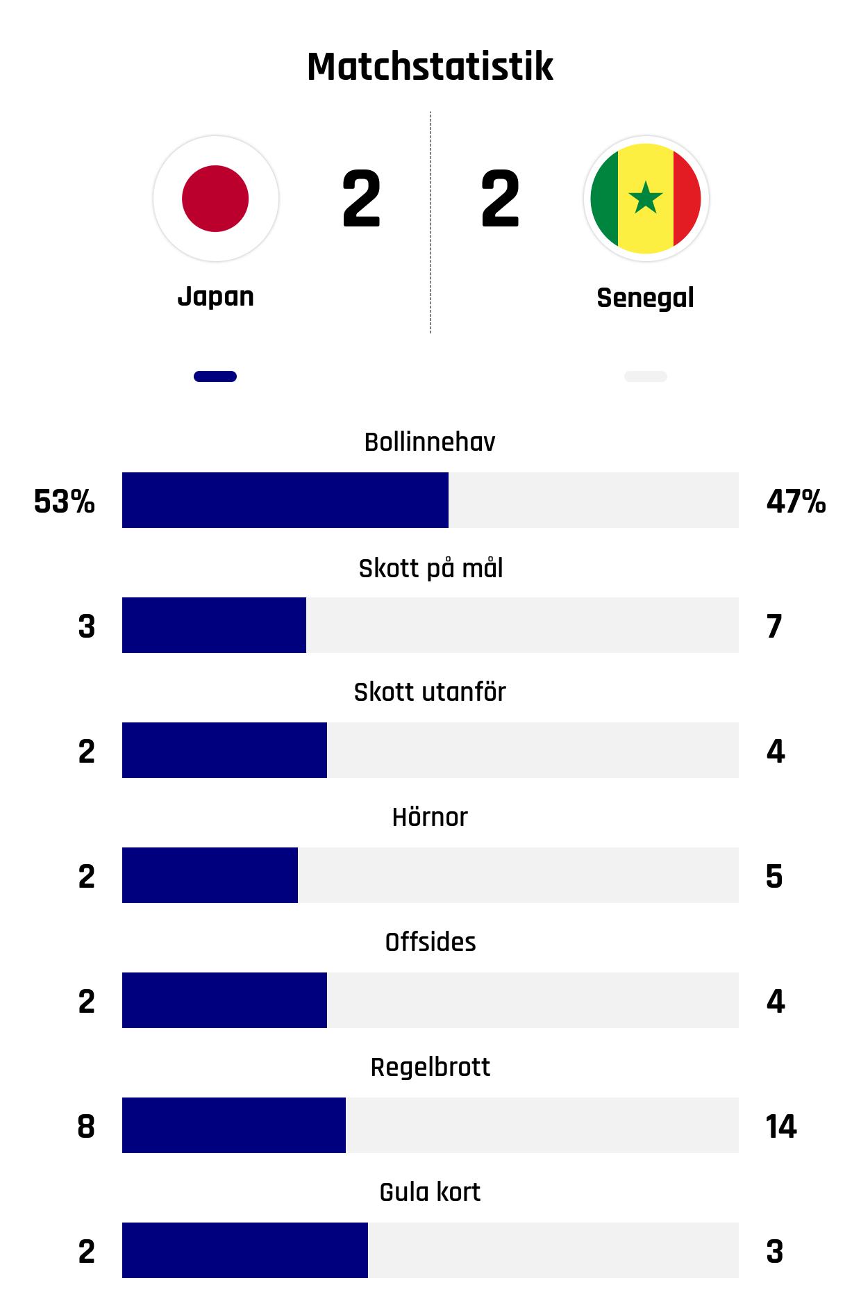 Bollinnehav 53%-47%<br /> Skott på mål 3-7<br /> Skott utanför 2-4<br /> Hörnor 2-5<br /> Offsides 2-4<br /> Regelbrott 8-14<br /> Gula kort 2-3