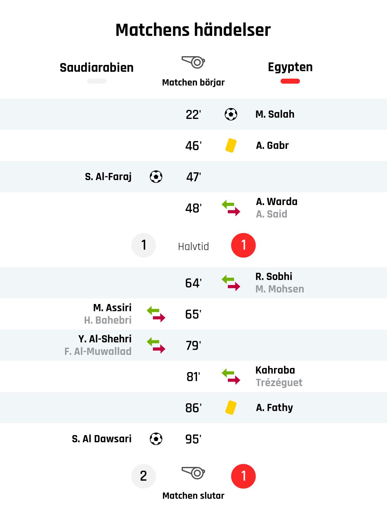 22' Mål Egypten: M. Salah<br />46' Gult kort: A. Gabr, Egypten<br />47' Mål Saudiarabien: S. Al-Faraj<br />48' Egyptens byte: A. Warda in, A. Said ut<br />Resultat i halvtid: Saudiarabien 1, Egypten 1<br />64' Egyptens byte: R. Sobhi in, M. Mohsen ut<br />65' Saudiarabiens byte: M. Assiri in, H. Bahebri ut<br />79' Saudiarabiens byte: Y. Al-Shehri in, F. Al-Muwallad ut<br />81' Egyptens byte: Kahraba in, Trézéguet ut<br />86' Gult kort: A. Fathy, Egypten<br />95' Mål Saudiarabien: S. Al Dawsari<br />Slutresultat: Saudiarabien 2, Egypten 1