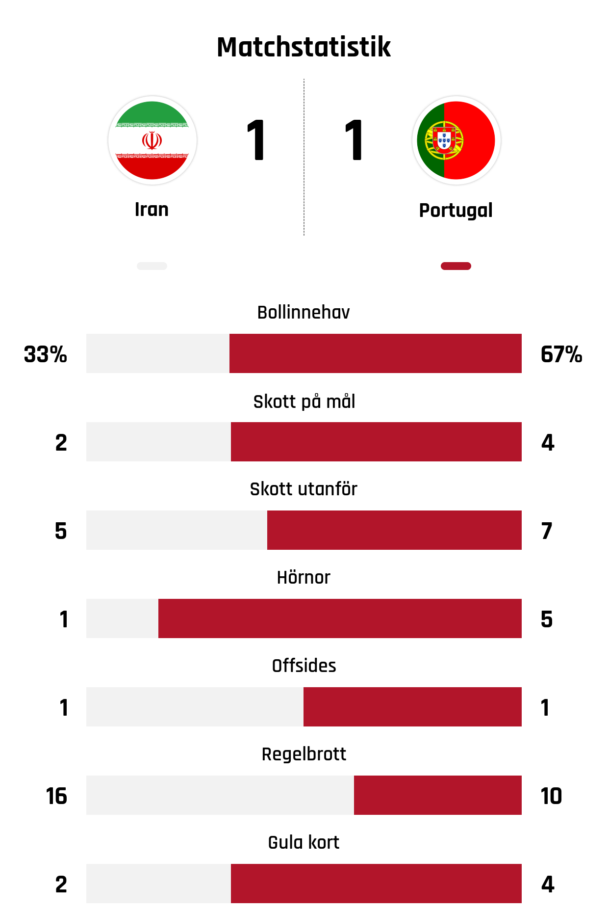 Ricardo Quaresmas drömträff gav inte gruppseger – Portugal tappade ... ff446a61ba8d7