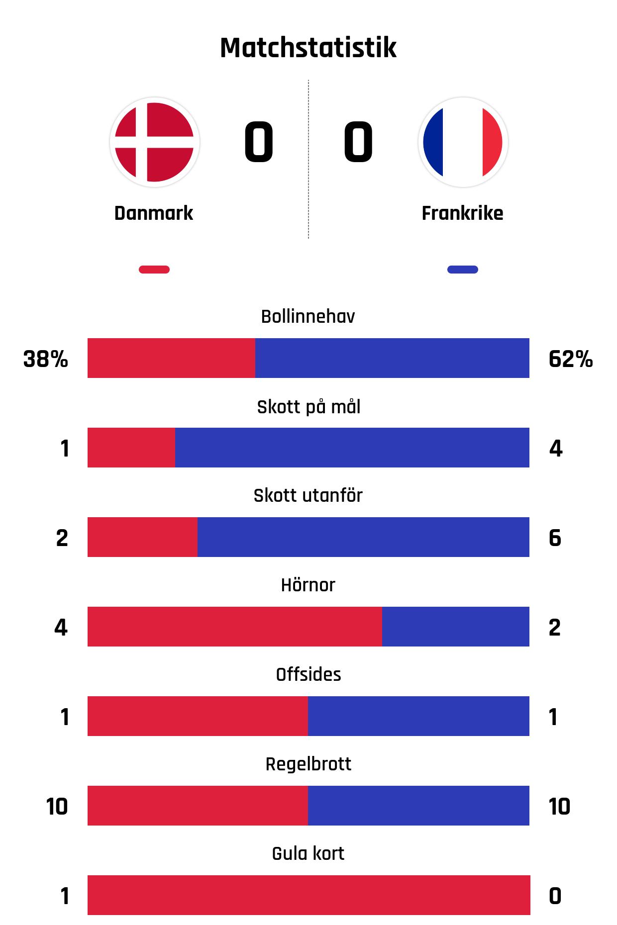 Bollinnehav 38%-62%<br /> Skott på mål 1-4<br /> Skott utanför 2-6<br /> Hörnor 4-2<br /> Offsides 1-1<br /> Regelbrott 10-10<br /> Gula kort 1-0