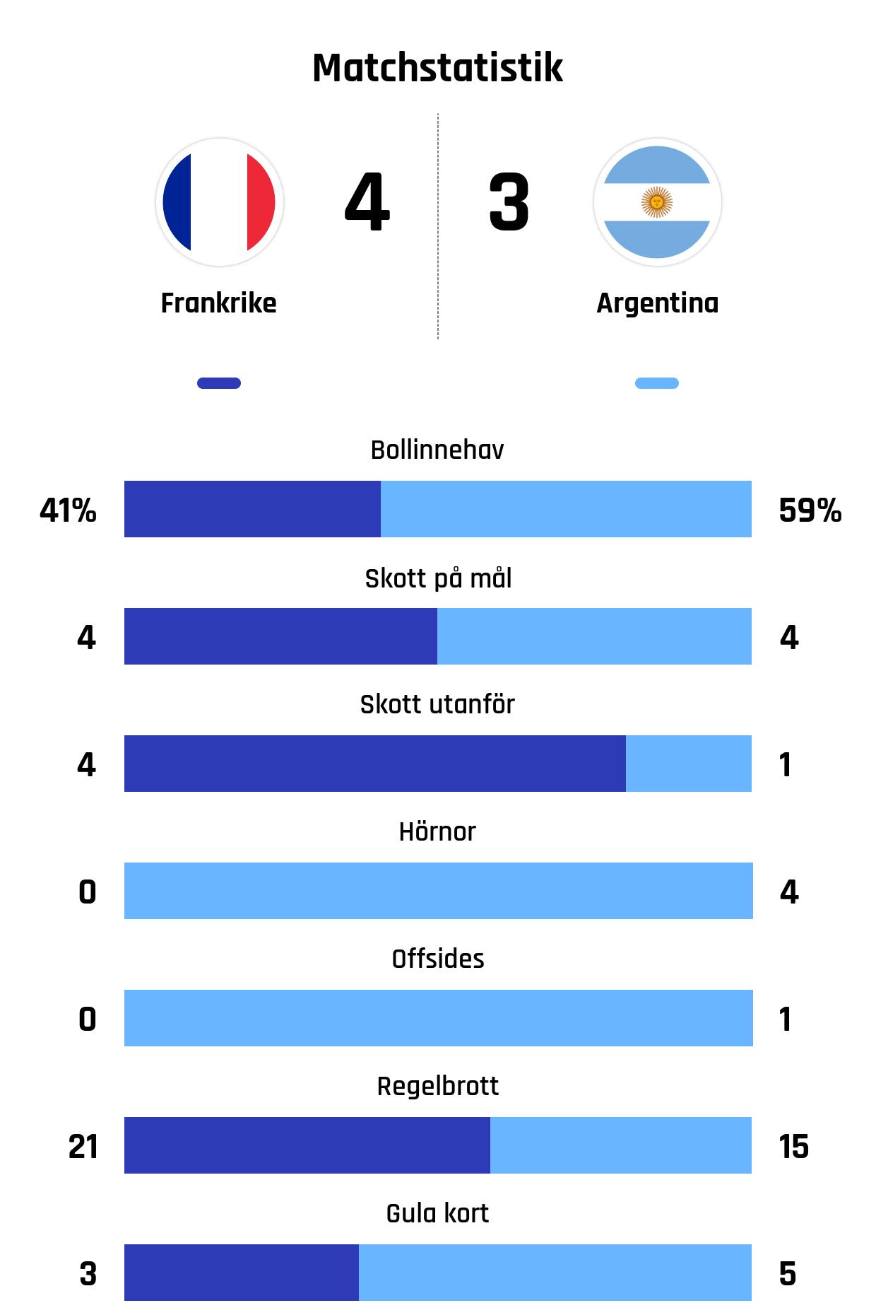 Bollinnehav 41%-59%<br /> Skott på mål 4-4<br /> Skott utanför 4-1<br /> Hörnor 0-4<br /> Offsides 0-1<br /> Regelbrott 21-15<br /> Gula kort 3-5