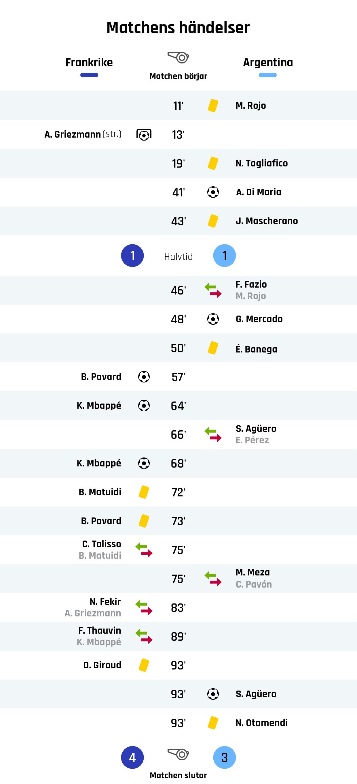 11' Gult kort: M. Rojo, Argentina<br /> 13' Mål på straff Frankrike: A. Griezmann<br /> 19' Gult kort: N. Tagliafico, Argentina<br /> 41' Mål Argentina: A. Di Maria<br /> 43' Gult kort: J. Mascherano, Argentina<br /> Resultat i halvtid: Frankrike 1, Argentina 1<br /> 46' Argentinas byte: F. Fazio in, M. Rojo ut<br /> 48' Mål Argentina: G. Mercado<br /> 50' Gult kort: É. Banega, Argentina<br /> 57' Mål Frankrike: B. Pavard<br /> 64' Mål Frankrike: K. Mbappé<br /> 66' Argentinas byte: S. Agüero in, E. Pérez ut<br /> 68' Mål Frankrike: K. Mbappé<br /> 72' Gult kort: B. Matuidi, Frankrike<br /> 73' Gult kort: B. Pavard, Frankrike<br /> 75' Frankrikes byte: C. Tolisso in, B. Matuidi ut<br /> 75' Argentinas byte: M. Meza in, C. Pavón ut<br /> 83' Frankrikes byte: N. Fekir in, A. Griezmann ut<br /> 89' Frankrikes byte: F. Thauvin in, K. Mbappé ut<br /> 93' Gult kort: O. Giroud, Frankrike<br /> 93' Mål Argentina: S. Agüero<br /> 93' Gult kort: N. Otamendi, Argentina<br /> Slutresultat: Frankrike 4, Argentina 3