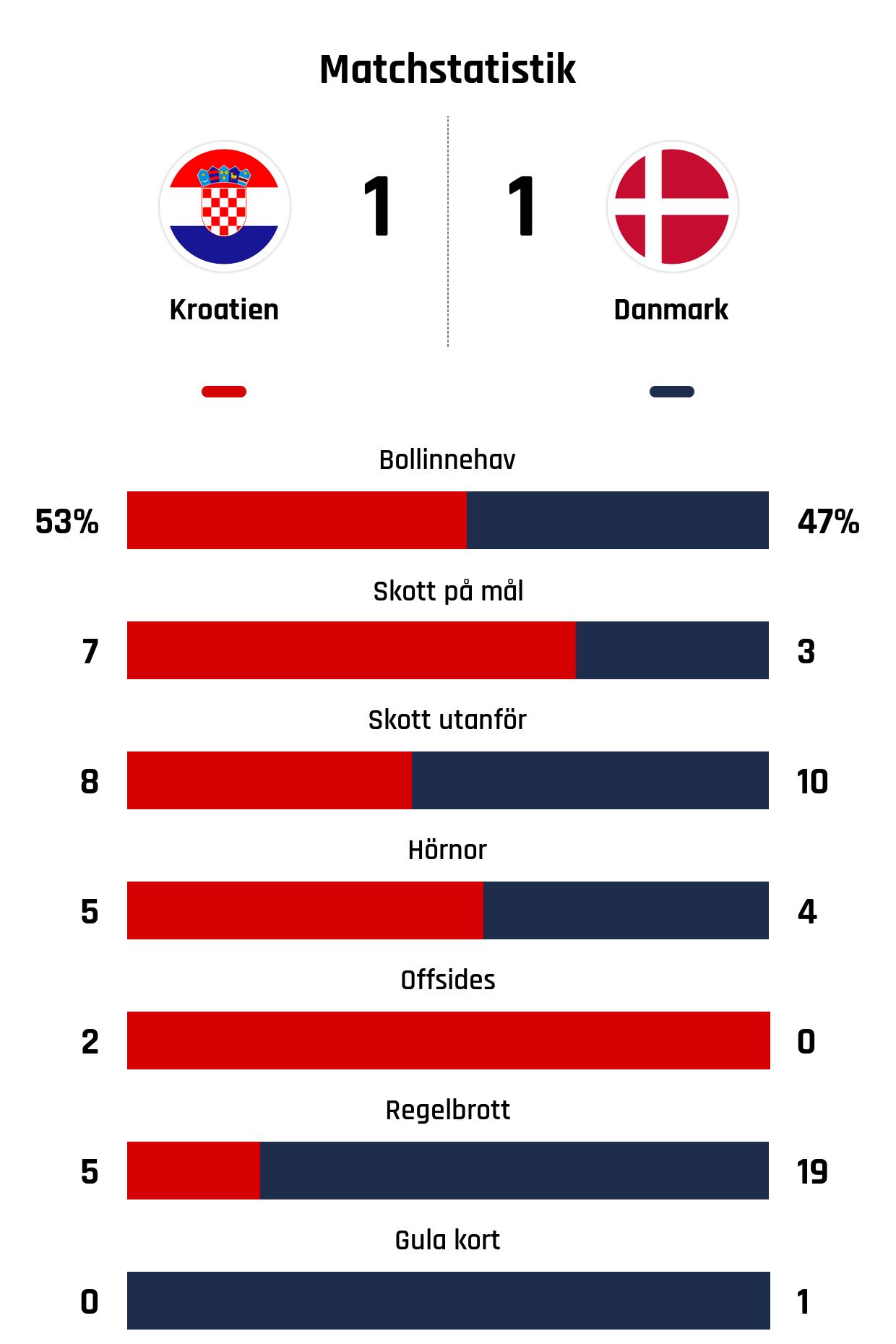 Bollinnehav 53%-47%<br /> Skott på mål 7-3<br /> Skott utanför 8-10<br /> Hörnor 5-4<br /> Offsides 2-0<br /> Regelbrott 5-19<br /> Gula kort 0-1