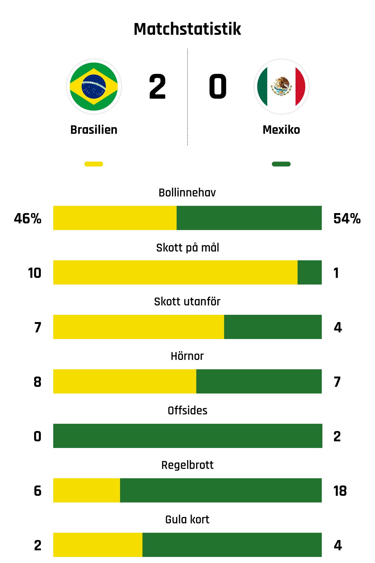 Bollinnehav 46%-54%<br /> Skott på mål 10-1<br /> Skott utanför 7-4<br /> Hörnor 8-7<br /> Offsides 0-2<br /> Regelbrott 6-18<br /> Gula kort 2-4