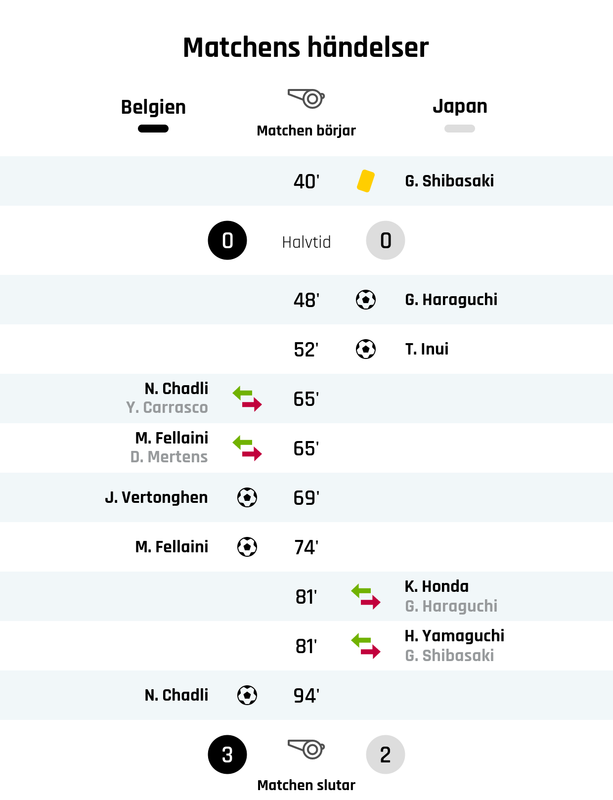 40' Gult kort: G. Shibasaki, Japan<br /> Resultat i halvtid: Belgien 0, Japan 0<br /> 48' Mål Japan: G. Haraguchi<br /> 52' Mål Japan: T. Inui<br /> 65' Belgiens byte: N. Chadli in, Y. Carrasco ut<br /> 65' Belgiens byte: M. Fellaini in, D. Mertens ut<br /> 69' Mål Belgien: J. Vertonghen<br /> 74' Mål Belgien: M. Fellaini<br /> 81' Japans byte: K. Honda in, G. Haraguchi ut<br /> 81' Japans byte: H. Yamaguchi in, G. Shibasaki ut<br /> 94' Mål Belgien: N. Chadli<br /> Slutresultat: Belgien 3, Japan 2