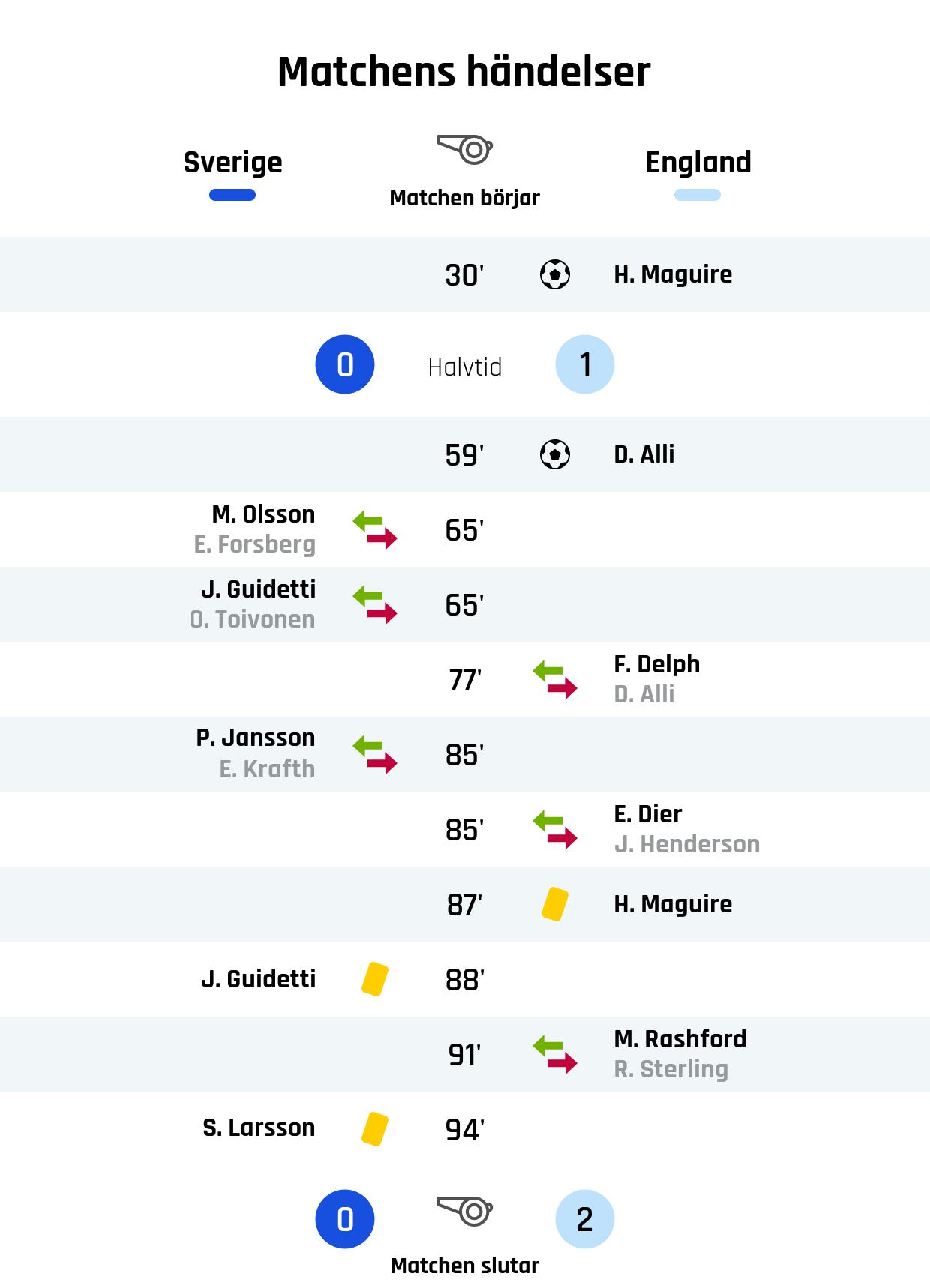 30' Mål England: H. Maguire<br /> Resultat i halvtid: Sverige 0, England 1<br /> 59' Mål England: D. Alli<br /> 65' Sveriges byte: M. Olsson in, E. Forsberg ut<br /> 65' Sveriges byte: J. Guidetti in, O. Toivonen ut<br /> 77' Englands byte: F. Delph in, D. Alli ut<br /> 85' Sveriges byte: P. Jansson in, E. Krafth ut<br /> 85' Englands byte: E. Dier in, J. Henderson ut<br /> 87' Gult kort: H. Maguire, England<br /> 88' Gult kort: J. Guidetti, Sverige<br /> 91' Englands byte: M. Rashford in, R. Sterling ut<br /> 94' Gult kort: S. Larsson, Sverige<br /> Slutresultat: Sverige 0, England 2