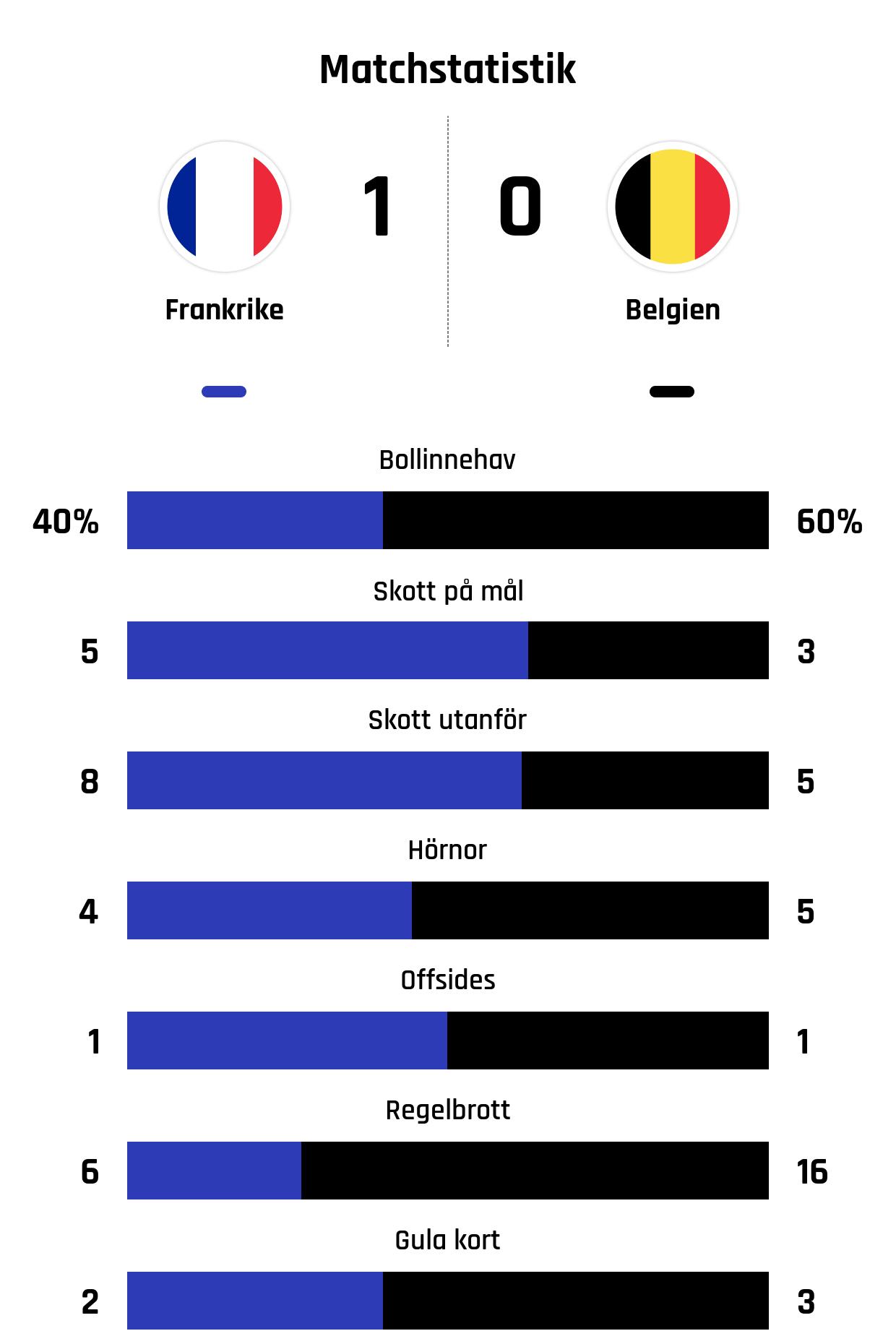 Bollinnehav 40%-60%<br /> Skott på mål 5-3<br /> Skott utanför 8-5<br /> Hörnor 4-5<br /> Offsides 1-1<br /> Regelbrott 6-16<br /> Gula kort 2-3