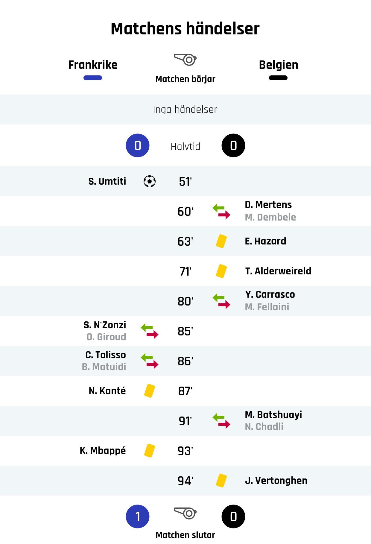 Resultat i halvtid: Frankrike 0, Belgien 0<br /> 51' Mål Frankrike: S. Umtiti<br /> 60' Belgiens byte: D. Mertens in, M. Dembele ut<br /> 63' Gult kort: E. Hazard, Belgien<br /> 71' Gult kort: T. Alderweireld, Belgien<br /> 80' Belgiens byte: Y. Carrasco in, M. Fellaini ut<br /> 85' Frankrikes byte: S. N'Zonzi in, O. Giroud ut<br /> 86' Frankrikes byte: C. Tolisso in, B. Matuidi ut<br /> 87' Gult kort: N. Kanté, Frankrike<br /> 91' Belgiens byte: M. Batshuayi in, N. Chadli ut<br /> 93' Gult kort: K. Mbappé, Frankrike<br /> 94' Gult kort: J. Vertonghen, Belgien<br /> Slutresultat: Frankrike 1, Belgien 0