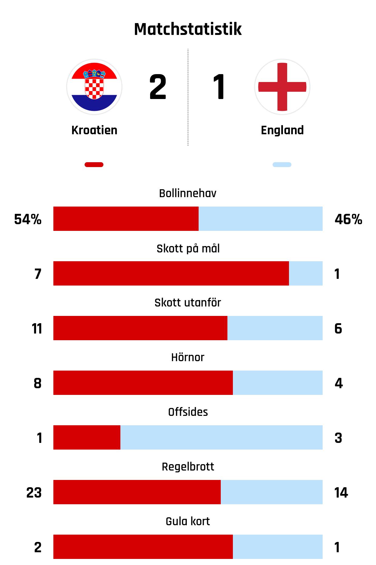 Bollinnehav 54%-46%<br />Skott på mål 7-1<br />Skott utanför 11-6<br />Hörnor 8-4<br />Offsides 1-3<br />Regelbrott 23-14<br />Gula kort 2-1