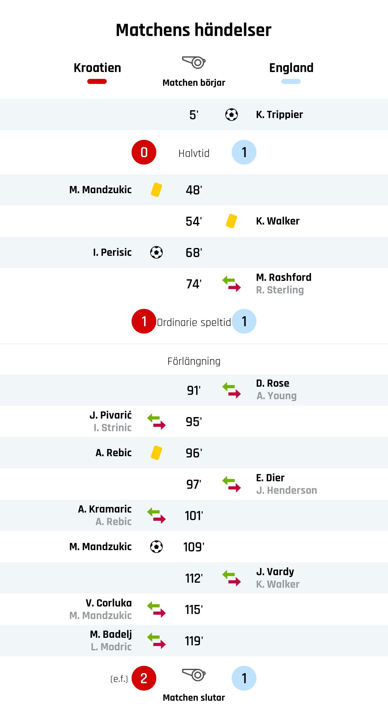 5' Mål England: K. Trippier<br />Resultat i halvtid: Kroatien 0, England 1<br />48' Gult kort: M. Mandzukic, Kroatien<br />54' Gult kort: K. Walker, England<br />68' Mål Kroatien: I. Perisic<br />74' Englands byte: M. Rashford in, R. Sterling ut<br />Resultat efter ordinarie speltid: Kroatien 1, England 1<br />91' Englands byte: D. Rose in, A. Young ut<br />95' Kroatiens byte: J. Pivarić in, I. Strinic ut<br />96' Gult kort: A. Rebic, Kroatien<br />97' Englands byte: E. Dier in, J. Henderson ut<br />101' Kroatiens byte: A. Kramaric in, A. Rebic ut<br />109' Mål Kroatien: M. Mandzukic<br />112' Englands byte: J. Vardy in, K. Walker ut<br />115' Kroatiens byte: V. Corluka in, M. Mandzukic ut<br />119' Kroatiens byte: M. Badelj in, L. Modric ut<br />Slutresultat: Kroatien 2 (e.f.), England 1