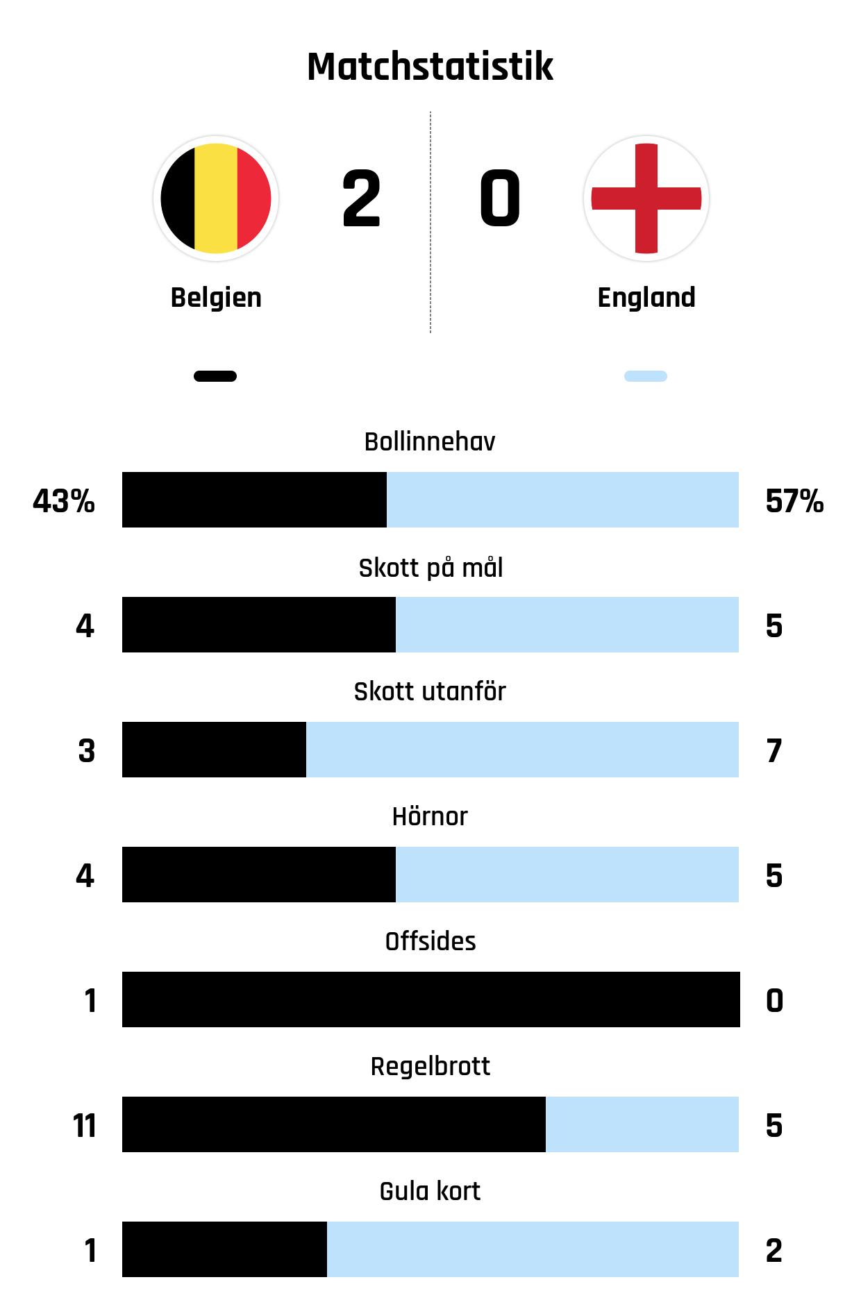 Bollinnehav 43%-57%<br /> Skott på mål 4-5<br /> Skott utanför 3-7<br /> Hörnor 4-5<br /> Offsides 1-0<br /> Regelbrott 11-5<br /> Gula kort 1-2