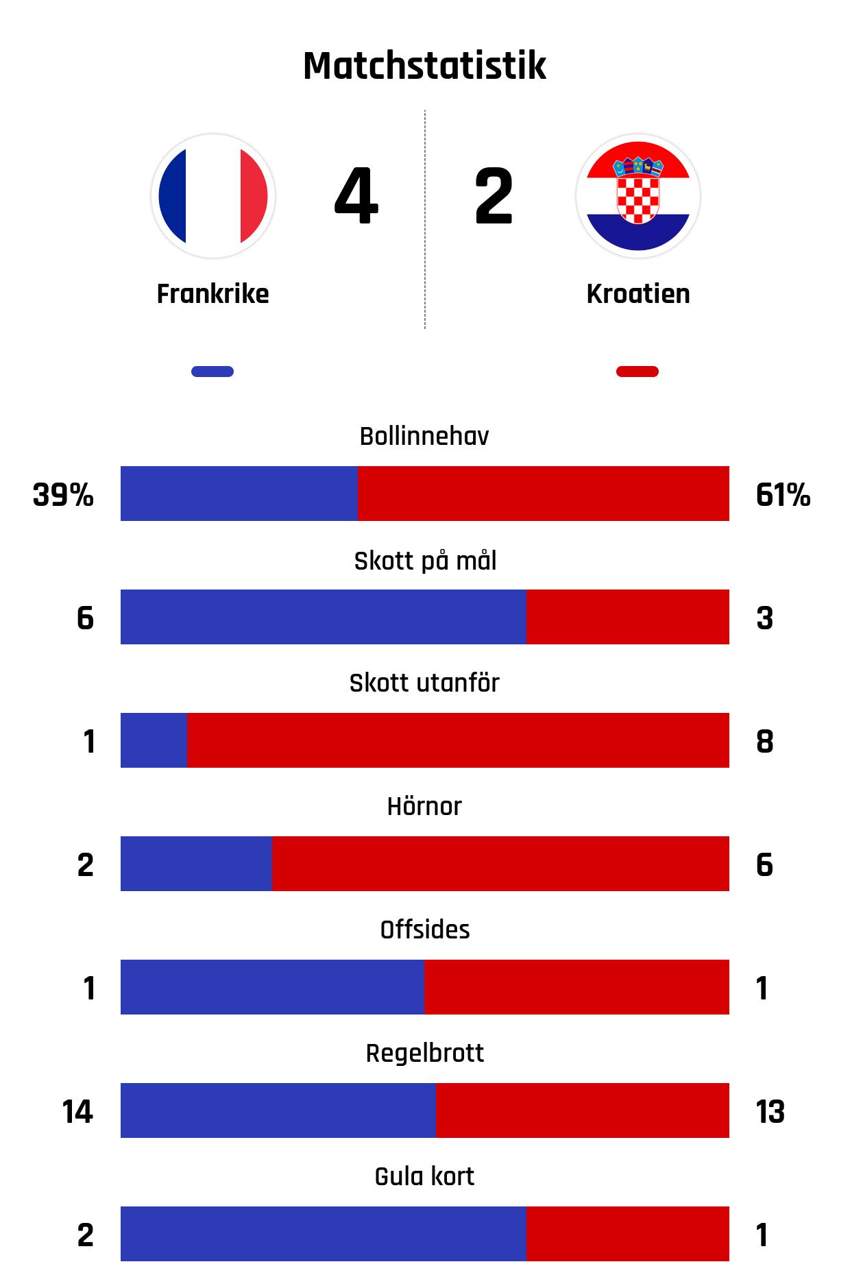 Turkiet klappade ihop kroatien vann 3 0