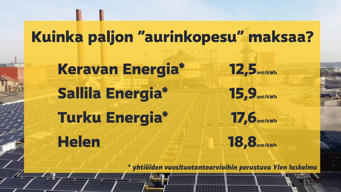 Pakastimen sähköt helposti auringosta? Hinnoissa roimat
