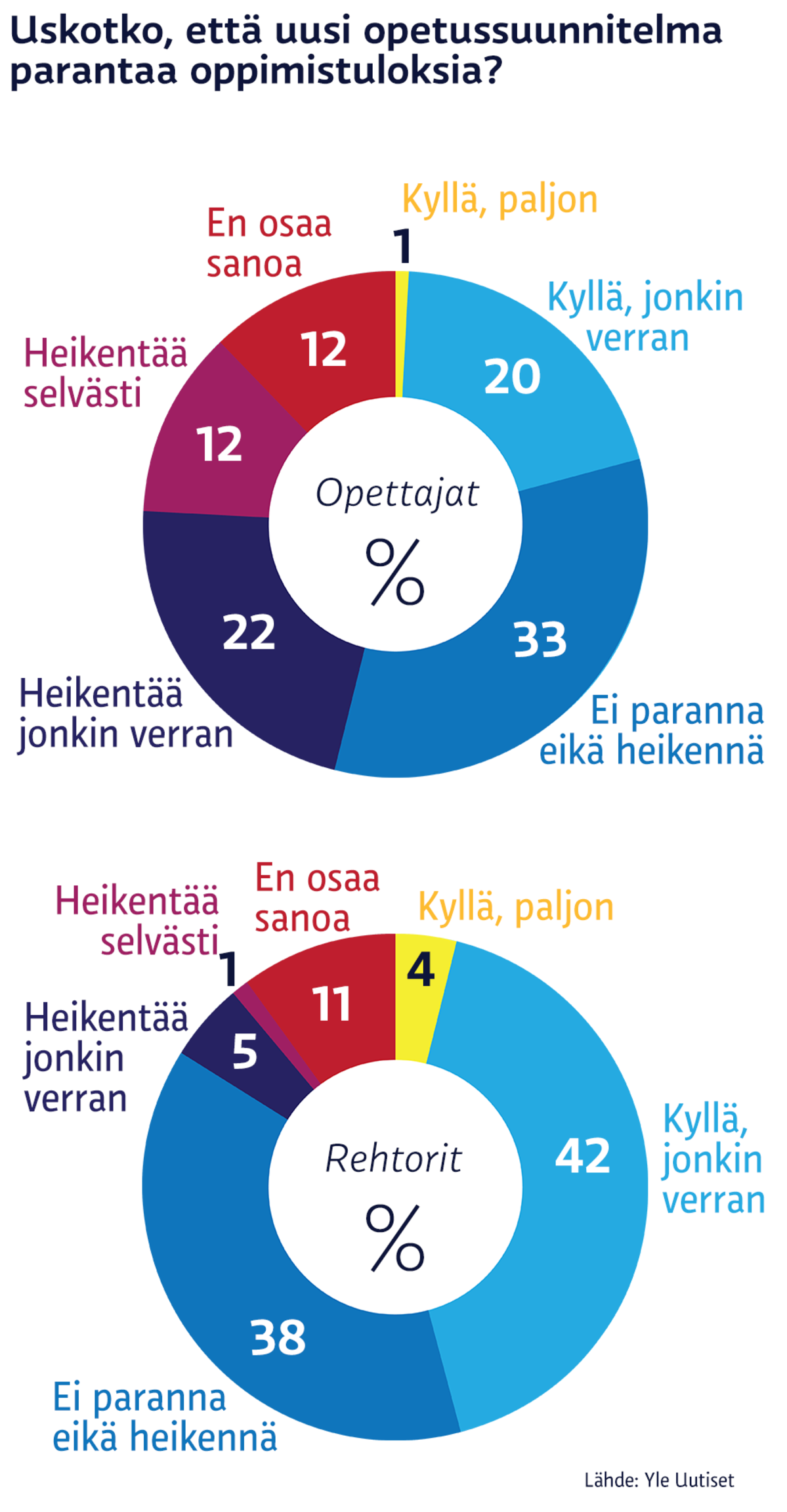 uusi opetussuunnitelma 2016 Ulvila