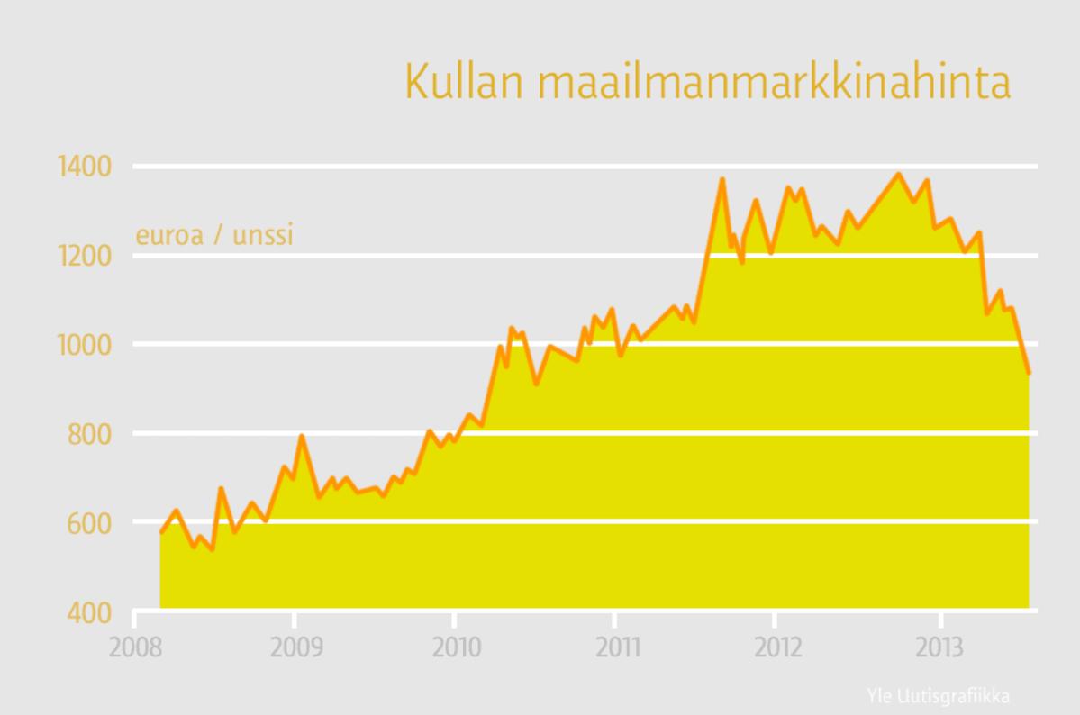 Kullan hinta laskee - Romukultaa myydään yhä | Yle Uutiset | yle.fi