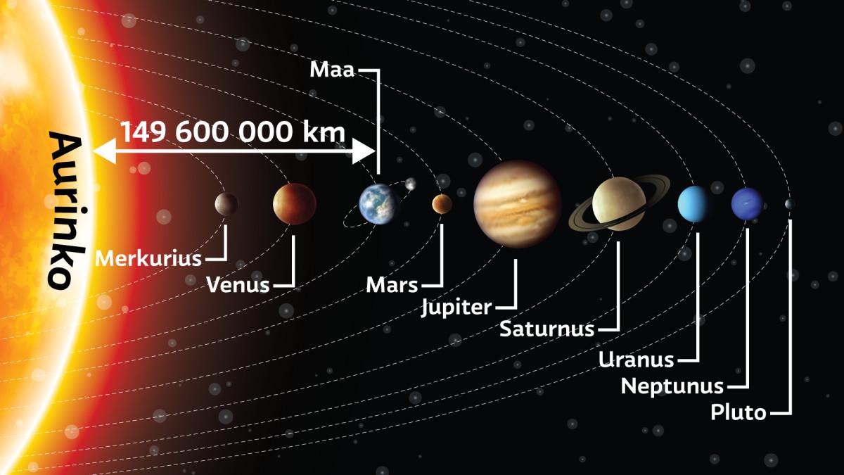 Planeettojen Nimet