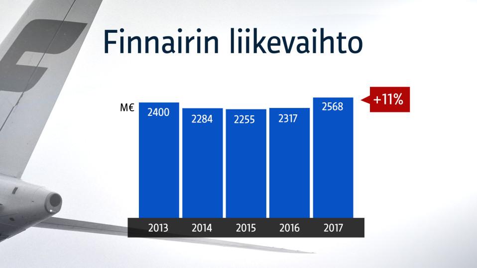 Finnairin liikevaihto