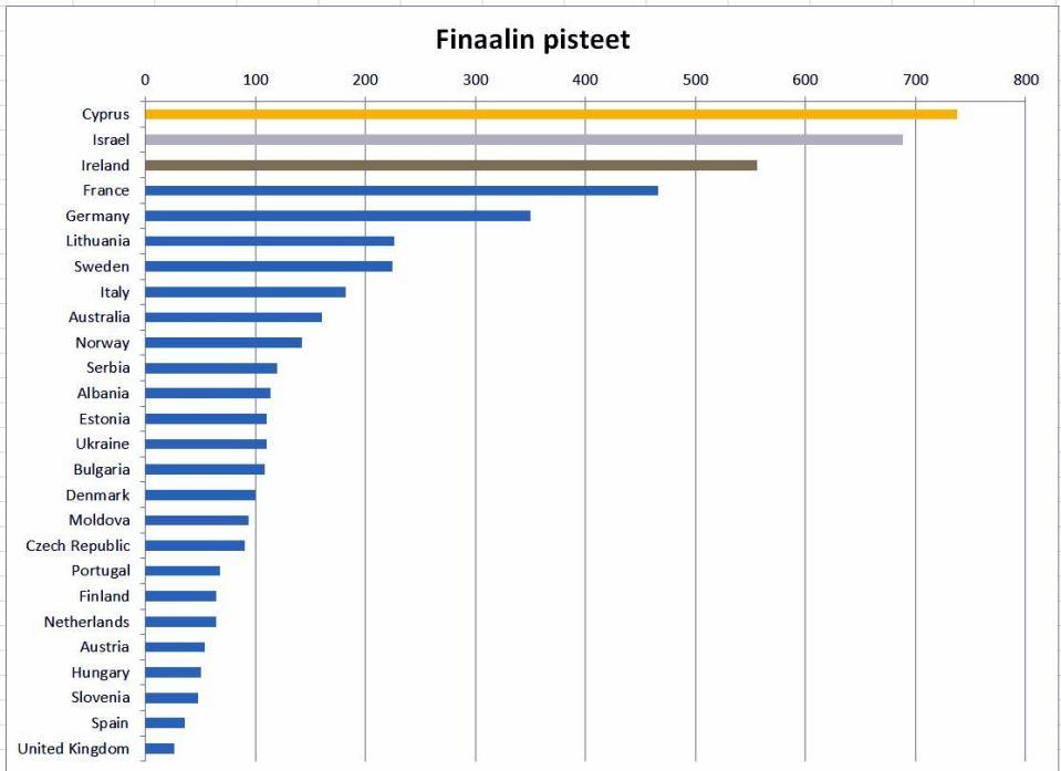 Suomalainen analytiikkayritys ennustaa: Euroviisuvoittaja löytyy Kyproksen, Israelin ja Irlannin joukosta
