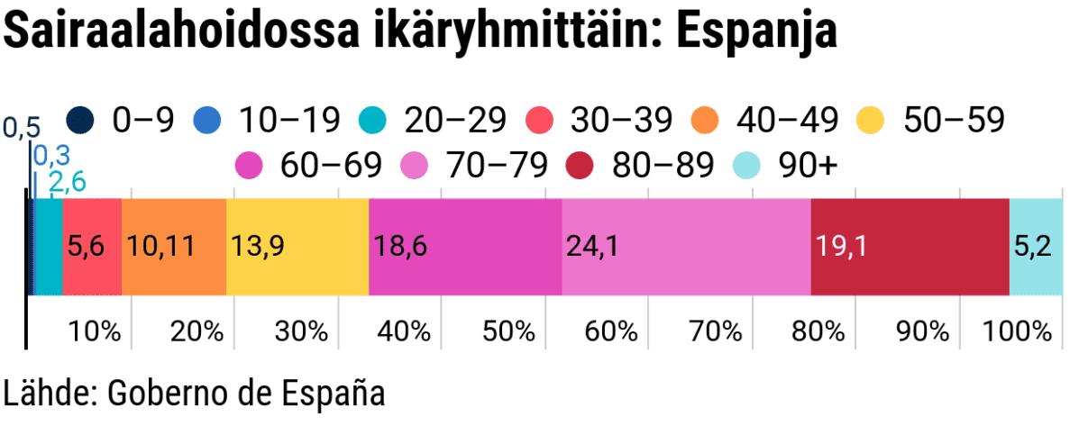 Tilastografiikka ikäryhmittäin sairaalahoidossa olevien prosentuaalinen määrä Espanjassa.