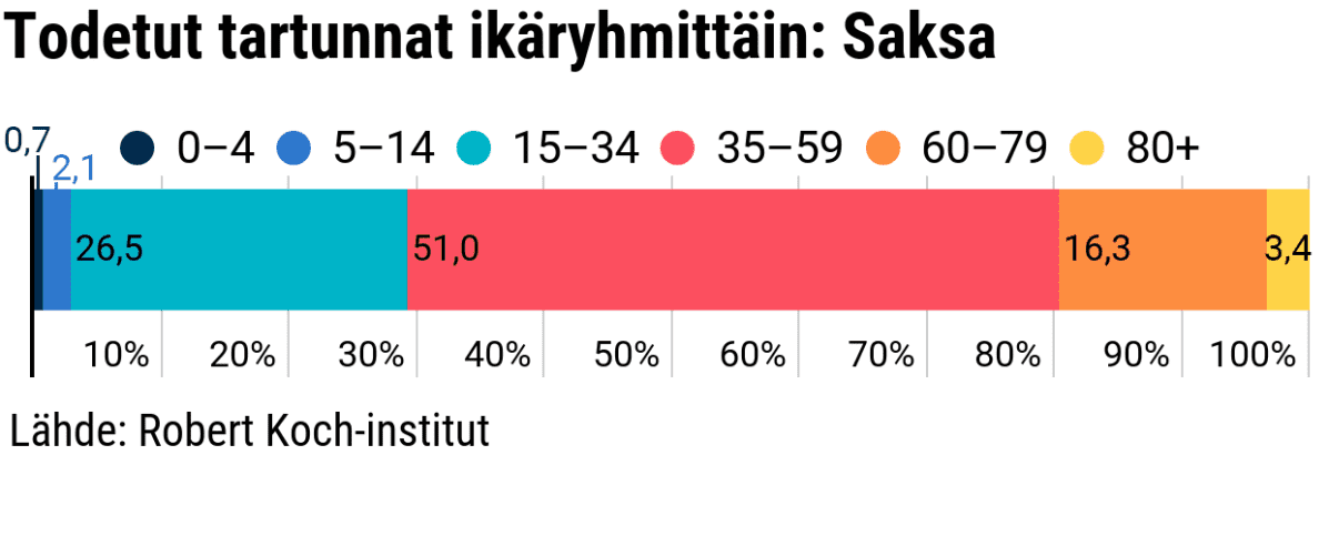 Tilastografiikka todetuista tartunnoista ikäryhmittäin Saksassa