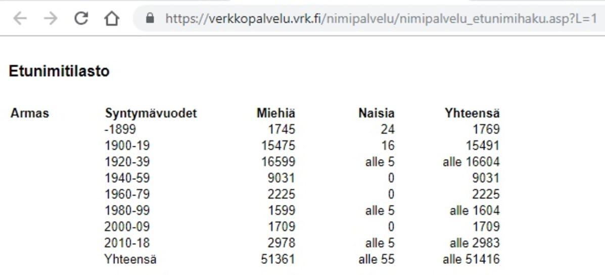 Väestörekisterikeskuksen sivu, joka näyttää Armas-nimisten määrän 1800-luvulta alkaen.