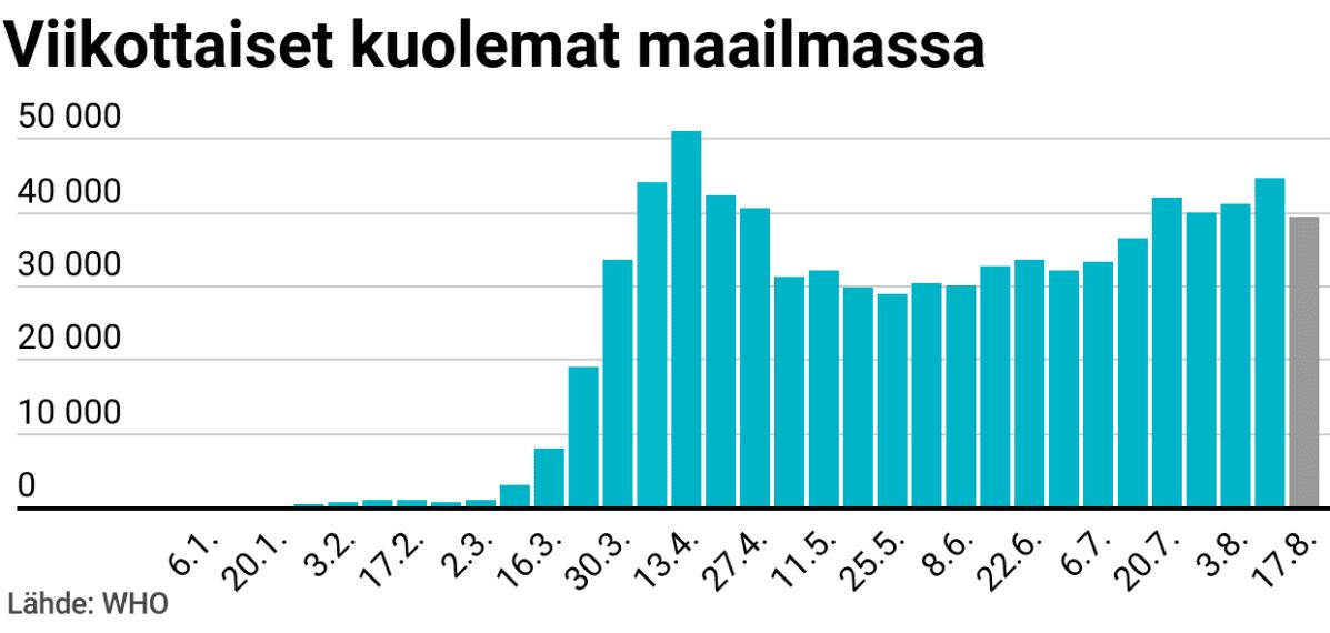 kuolemantapaukset viikottain maailmalla-graaffi