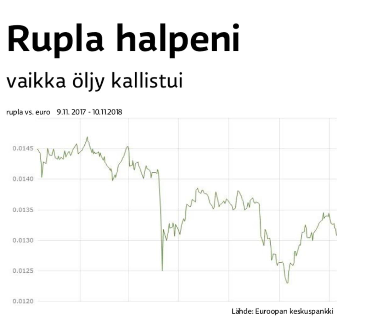 Rupla on heikentynyt suhteessa dollariin ja euroon.