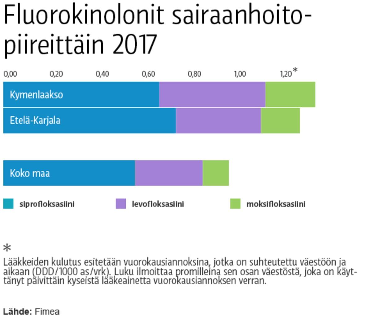 Graafi fluorokinolonien käytöstä 2017
