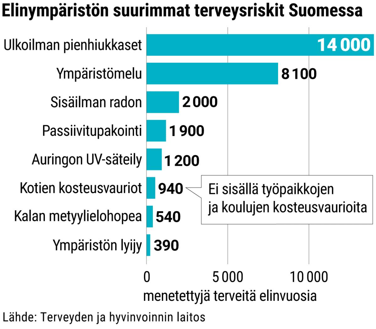 Elinympäristön suurimmat terveysriskit Suomessa