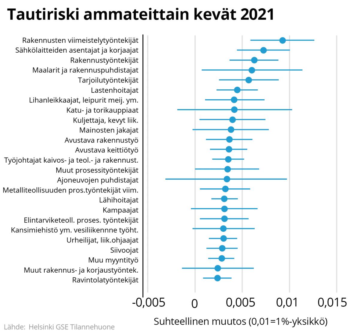 Tautiriski ammateittain kevät 2021