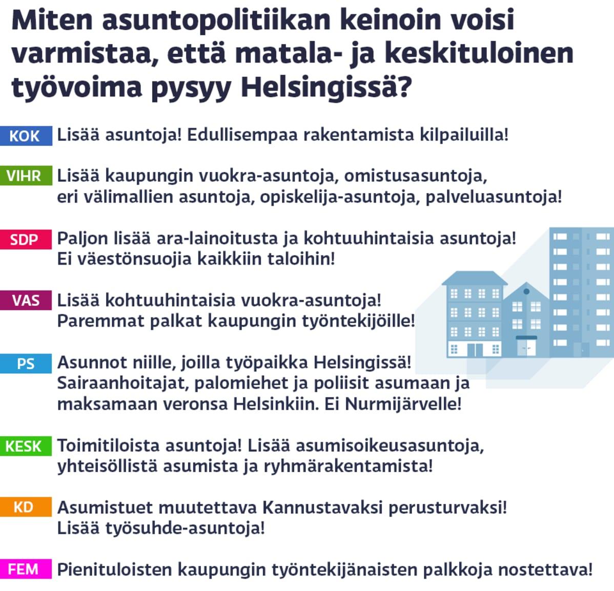 Kysymys asuntopolitiikan vaikutuksesta matala- ja keskituloisten asumisvalintoihin