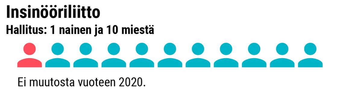 Grafiikka naisten osuudesta Insinööriliiton hallituksessa.