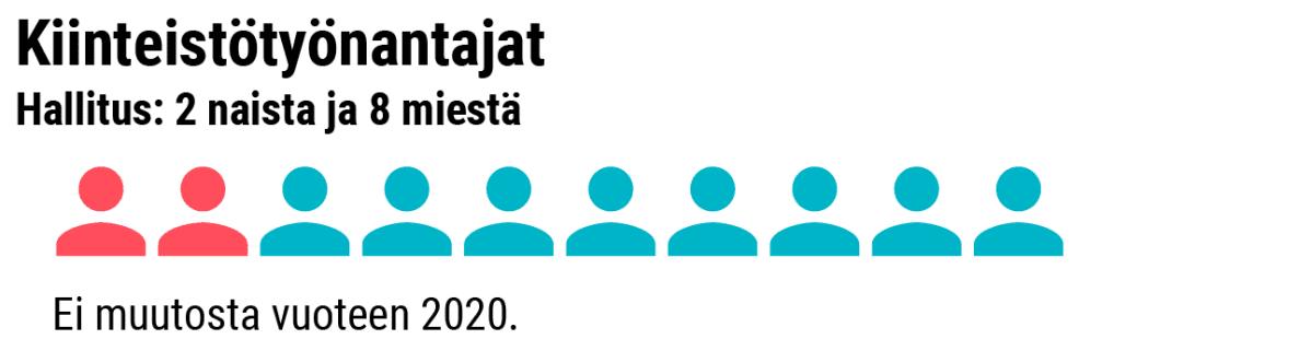 Grafiikka naisten osuudesta Kiinteistötyönantajien hallituksessa.