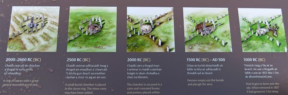 Viisi kuvaa sekä tekstiä englanniksija gaeliksi Calanaisin rakennusvaiheista.