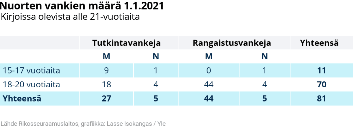 Taulukko: Nuorten vankien määrä 1.1.2021