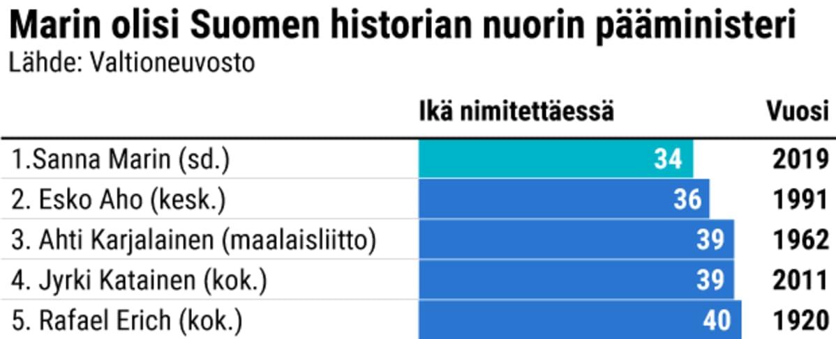 Marin olisi Suomen historian nuorin pääministeri