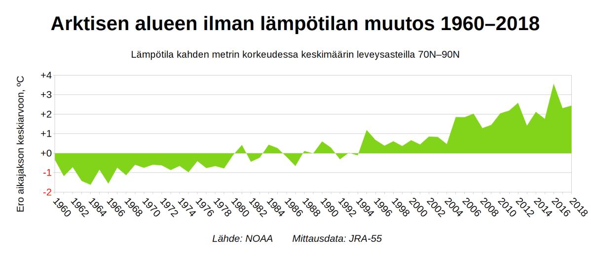 Arktisen alueen ilman lämpötilan muutokset kuvaajana