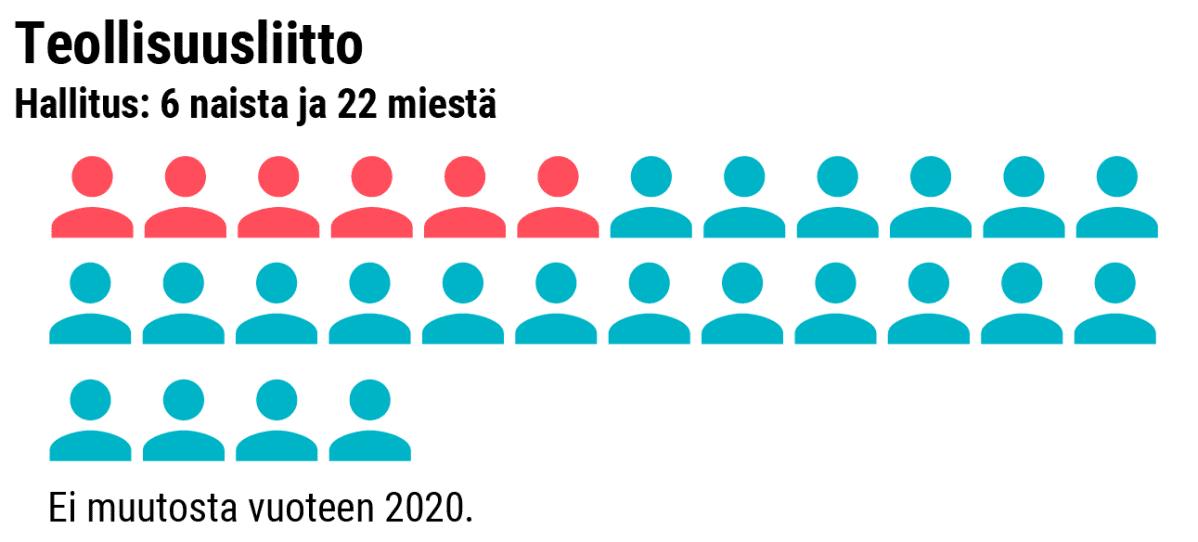 Grafiikka naisten osuudesta Teollisuusliiton hallituksessa.