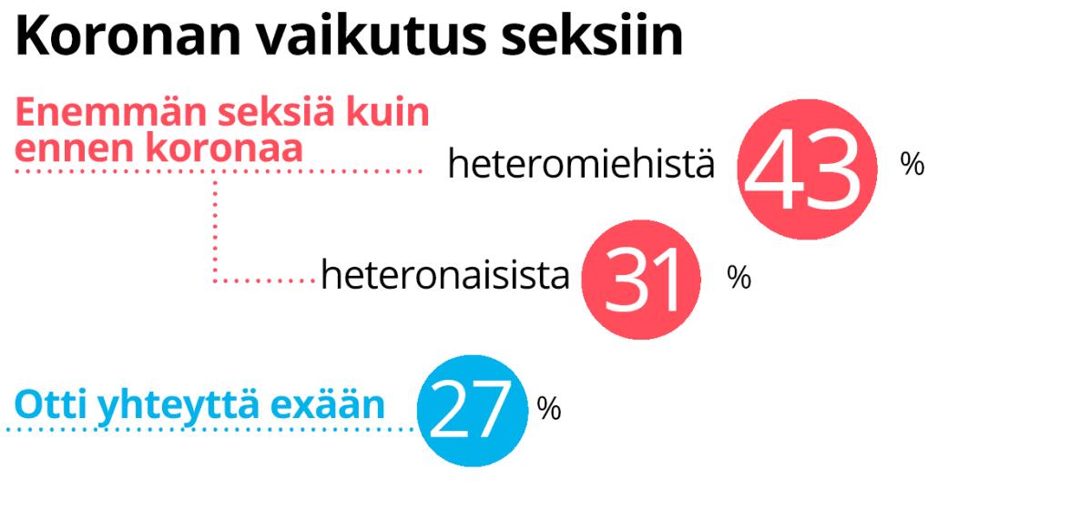 Koronan vaikutus seksiin prosentteina