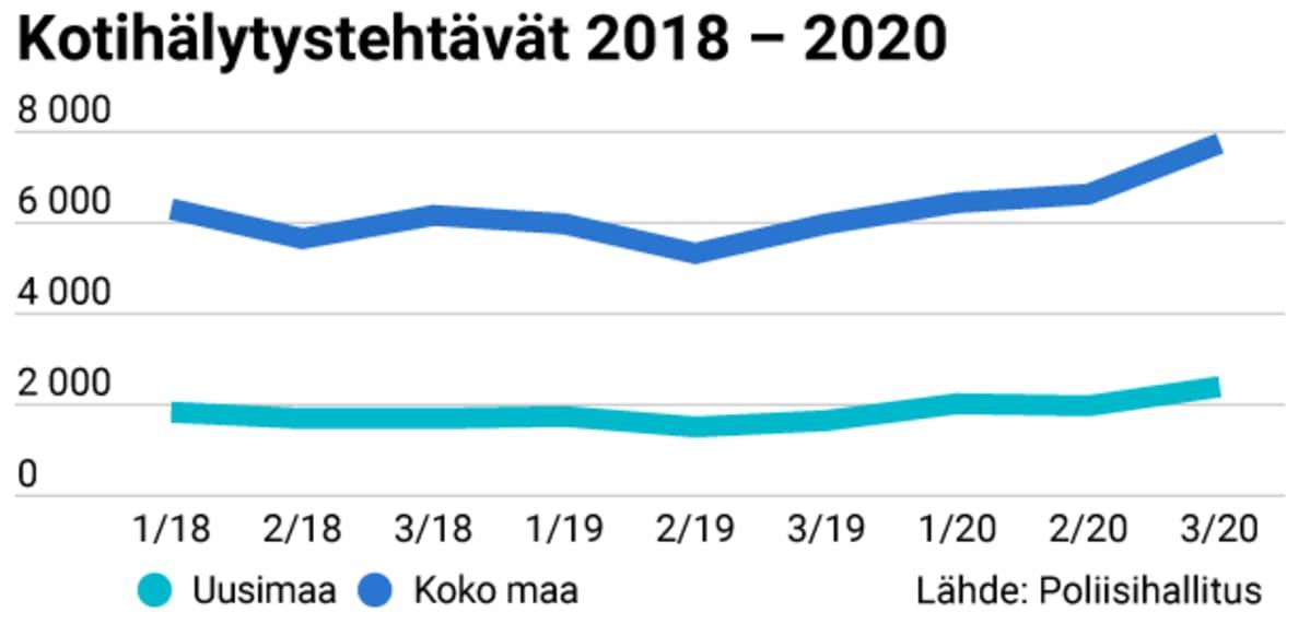 Poliisin saamat kotihälytystehtävät 2018 -2020