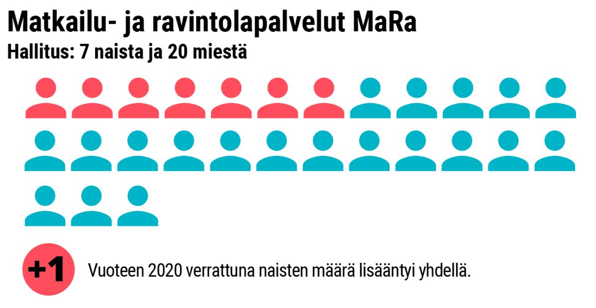 Grafiikka naisten osuudesta MaRa:n hallituksessa.